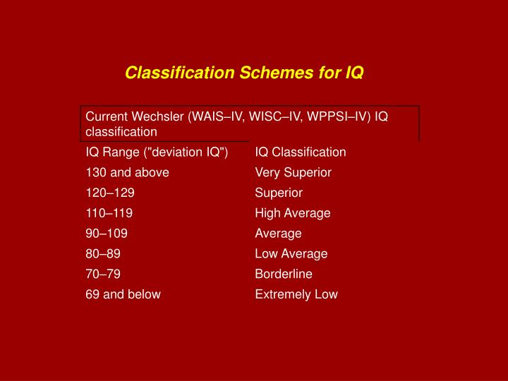 Classification Schemes for IQ