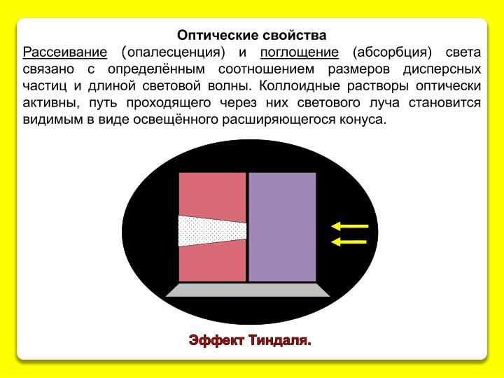 Оптические свойства