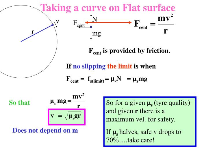 Taking a curve on Flat surface
