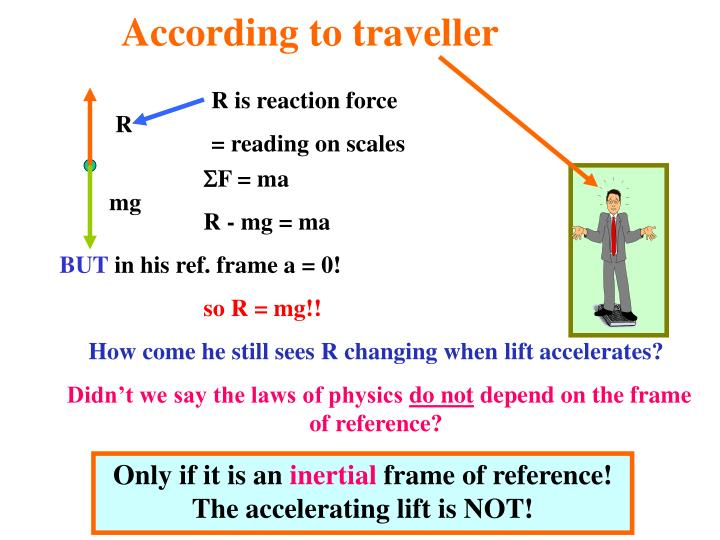 R is reaction force