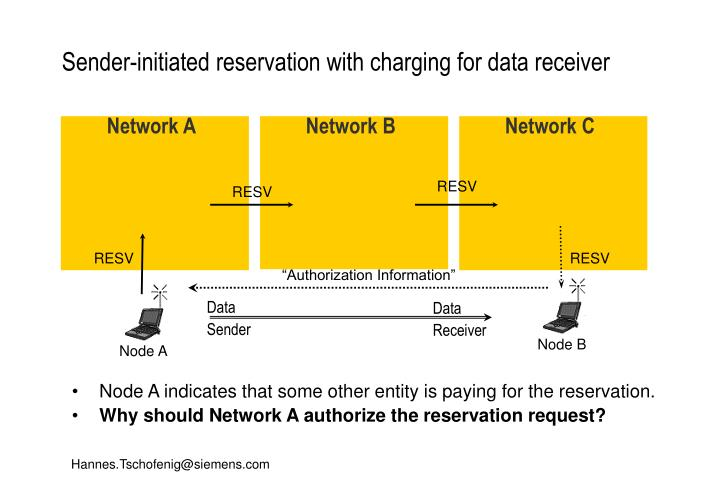 Sender-initiated reservation with charging for data receiver