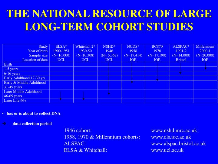 THE NATIONAL RESOURCE OF LARGE LONG-TERM COHORT STUDIES