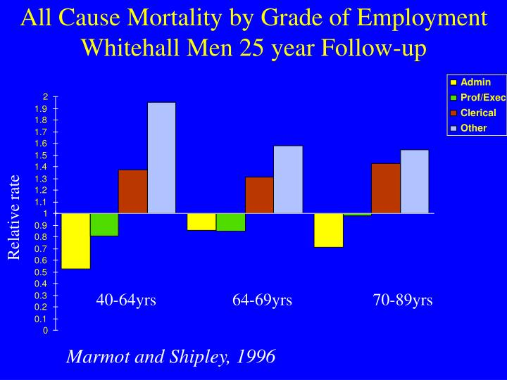 All Cause Mortality by Grade of Employment