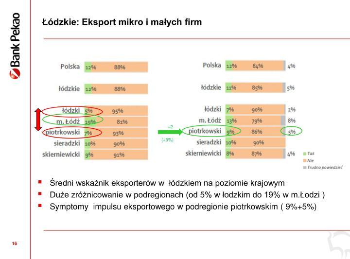 dzkie: Eksport mikro i maych firm