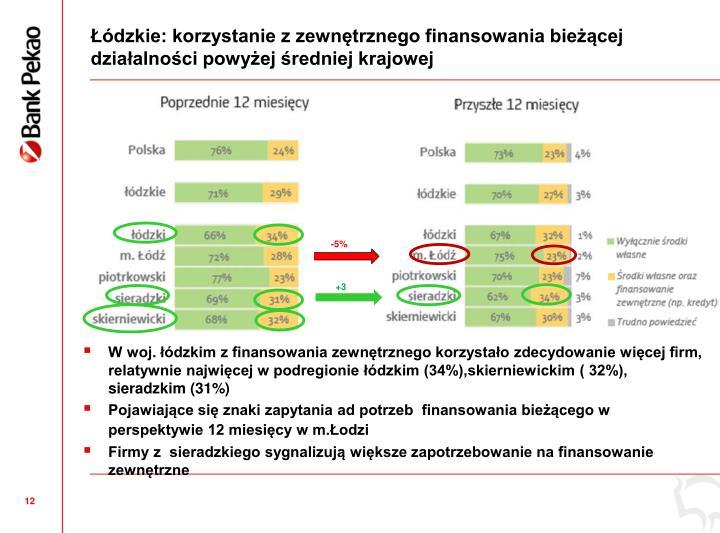 dzkie: korzystanie z zewntrznego finansowania biecej dziaalnoci powyej redniej krajowej