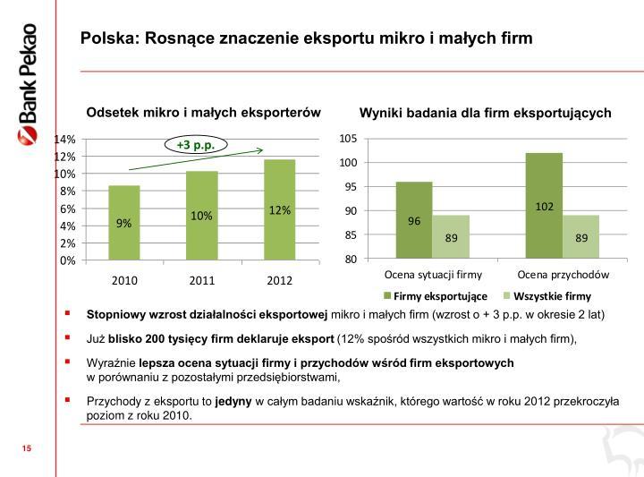 Polska: Rosnce znaczenie eksportu mikro i maych firm