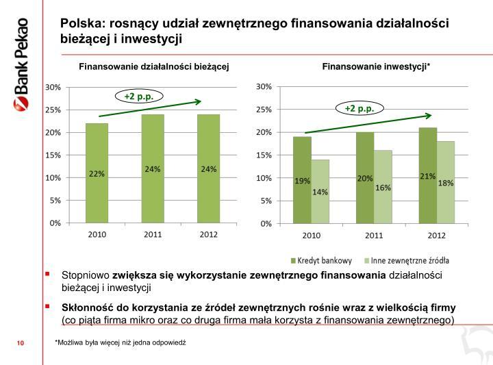 Polska: rosncy udzia zewntrznego finansowania dziaalnoci biecej i inwestycji