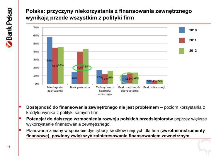 Polska: przyczyny niekorzystania z finansowania zewntrznego wynikaj przede wszystkim z polityki firm
