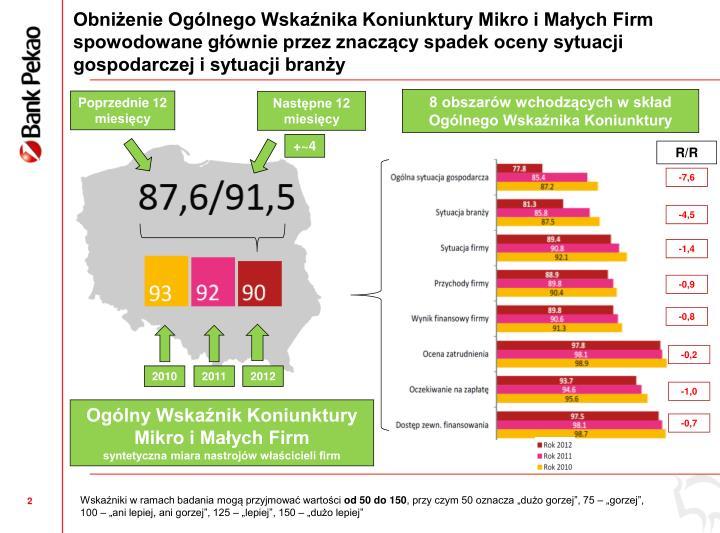 Obnienie Oglnego Wskanika Koniunktury Mikro i Maych Firm spowodowane gwnie przez znaczcy spadek oceny sytuacji gospodarczej i sytuacji brany