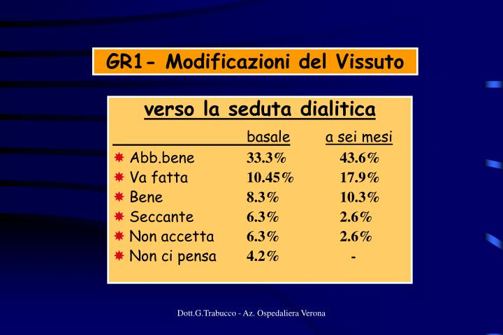 GR1- Modificazioni del Vissuto
