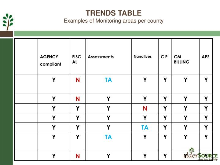 TRENDS TABLE