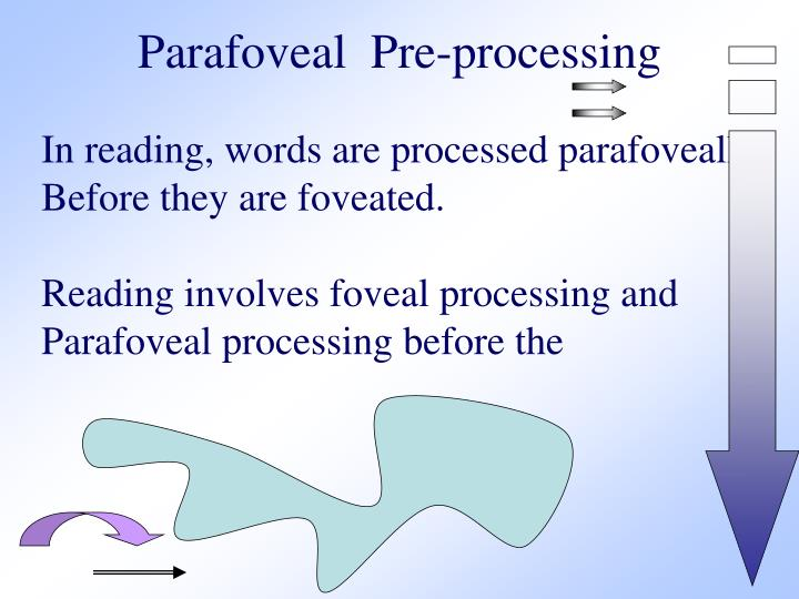 Parafoveal  Pre-processing