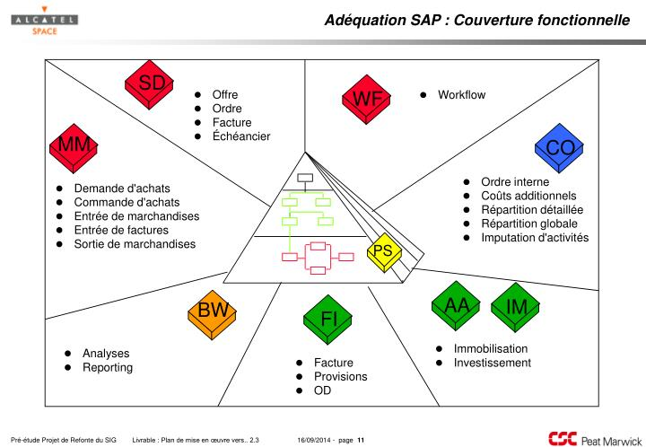 Adéquation SAP : Couverture fonctionnelle
