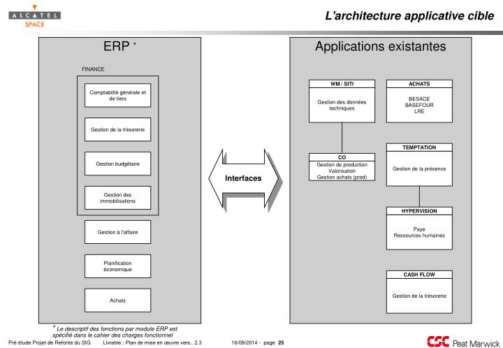 L'architecture applicative cible
