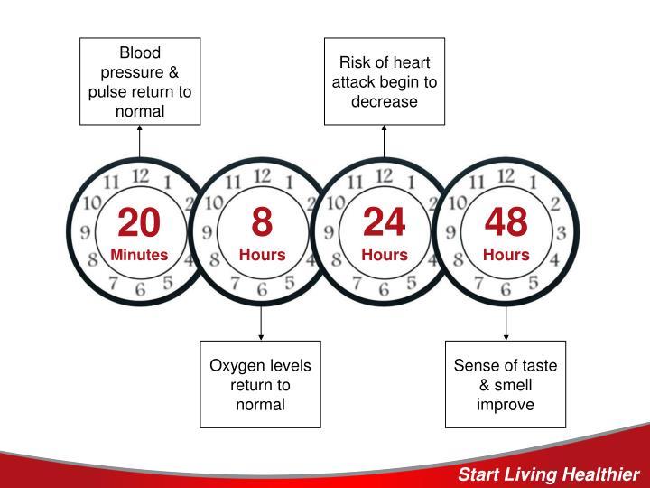 Blood pressure & pulse return to normal