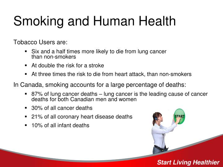 Smoking and Human Health