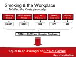 smoking the workplace totalling the costs annually