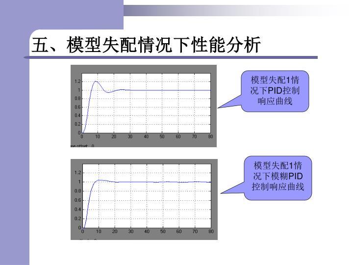 五、模型失配情况下性能分析