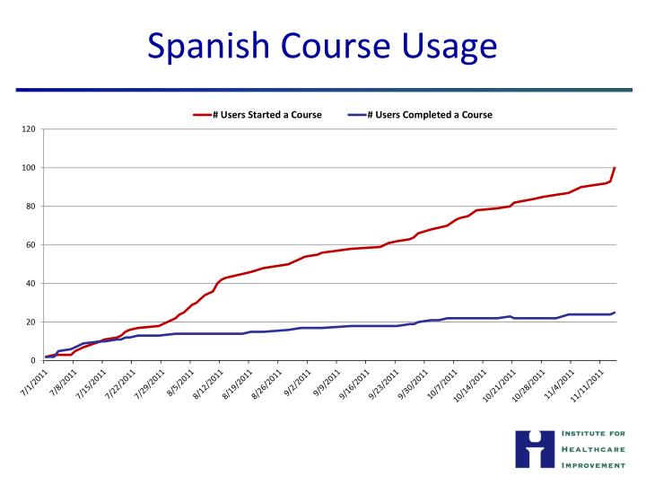 Spanish Course Usage