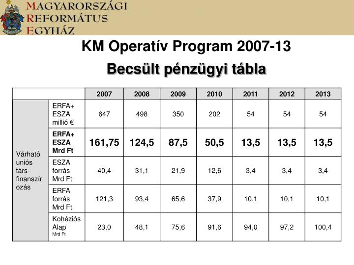 KM Operatív Program 2007-13