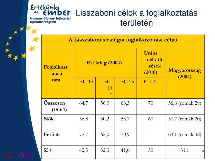 Lisszaboni célok a foglalkoztatás területén