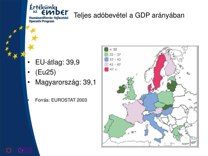 Teljes adóbevétel a GDP arányában