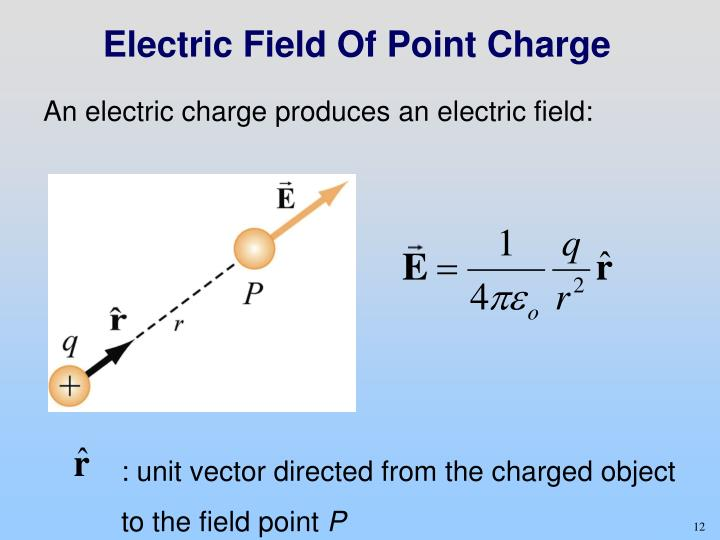 Electric Field Of Point Charge