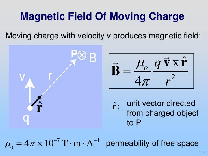 Magnetic Field Of Moving Charge