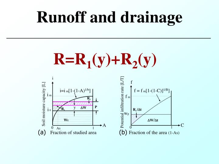 Runoff and drainage