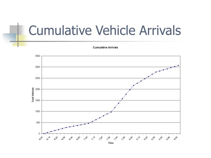 Cumulative Vehicle Arrivals
