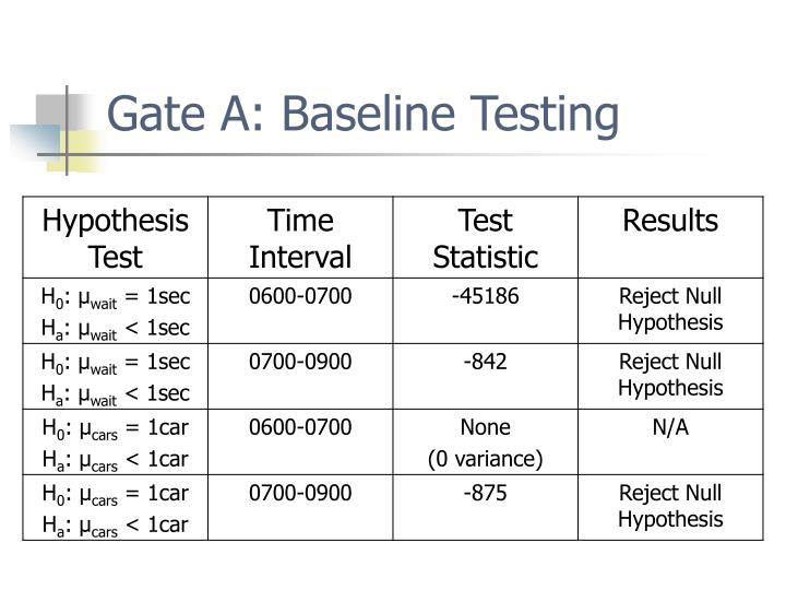 Gate A: Baseline Testing