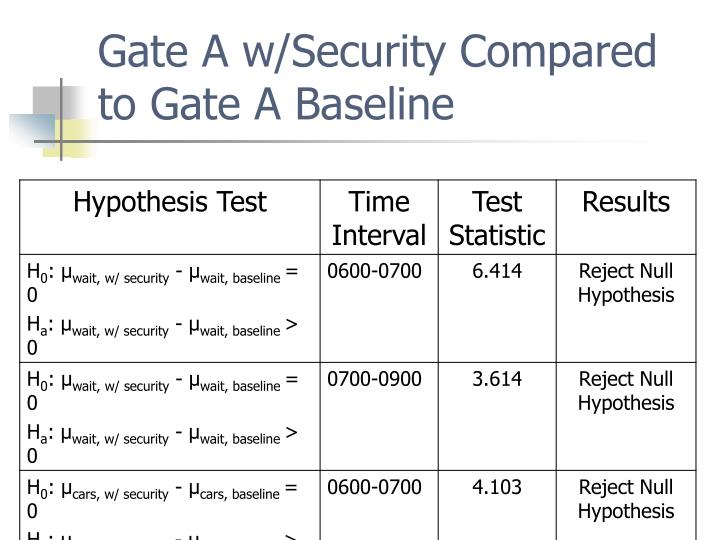 Gate A w/Security Compared to Gate A Baseline