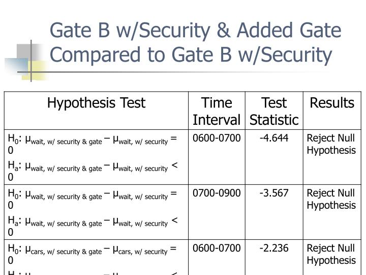 Gate B w/Security & Added Gate Compared to Gate B w/Security