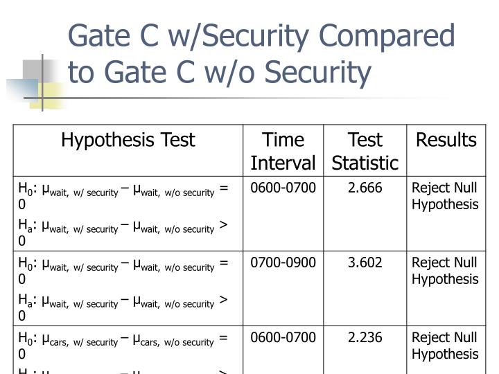 Gate C w/Security Compared to Gate C w/o Security
