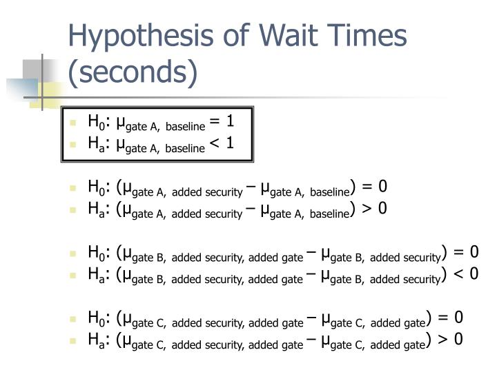 Hypothesis of Wait Times (seconds)