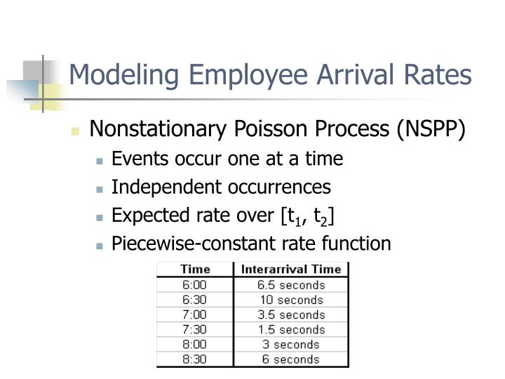 Modeling Employee Arrival Rates