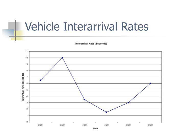 Vehicle Interarrival Rates