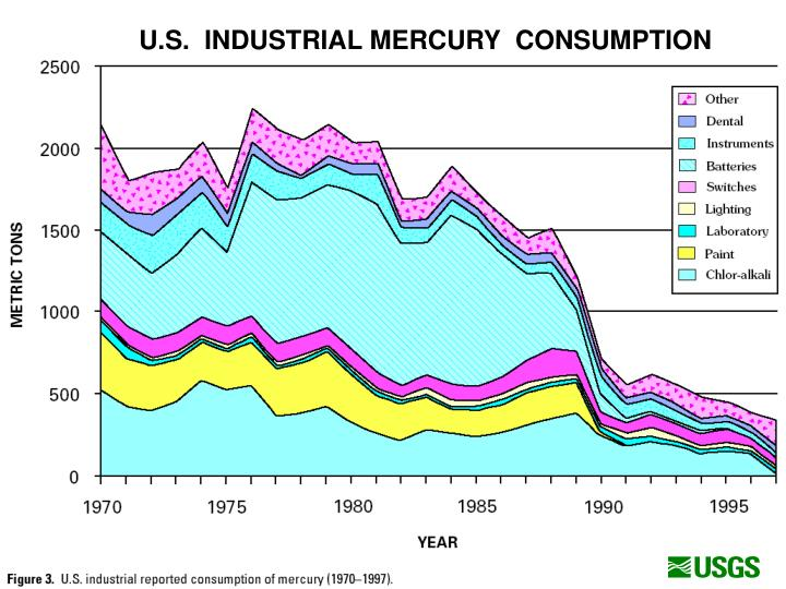 U.S.  INDUSTRIAL MERCURY  CONSUMPTION