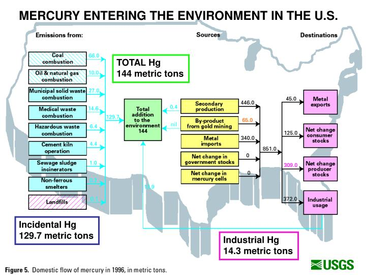MERCURY ENTERING THE ENVIRONMENT IN THE U.S.