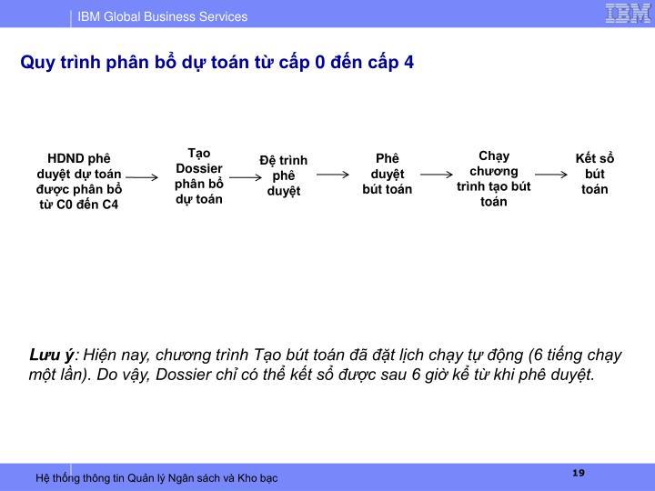 Quy trình phân bổ dự toán từ cấp 0 đến cấp 4