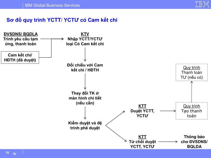 Sơ đồ quy trình YCTT/ YCTƯ có Cam kết chi