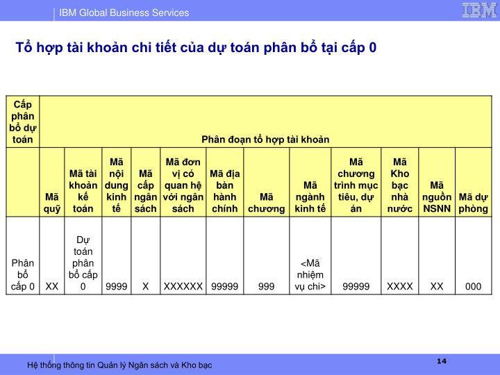 Tổ hợp tài khoản chi tiết của dự toán phân bổ tại cấp 0