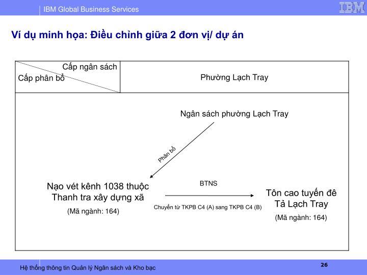 Ví dụ minh họa: Điều chỉnh giữa 2 đơn vị/ dự án