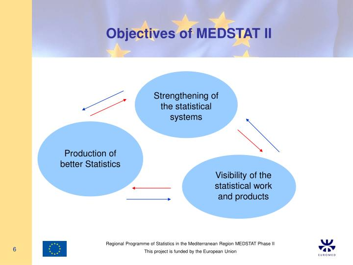 Objectives of MEDSTAT II