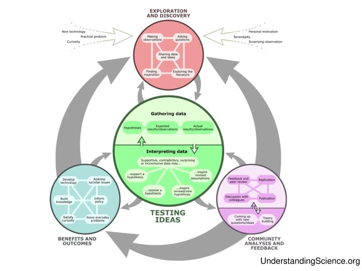 UnderstandingScience.org