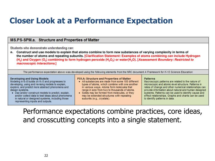 Performance expectations combine practices, core ideas, and crosscutting concepts into a single statement.