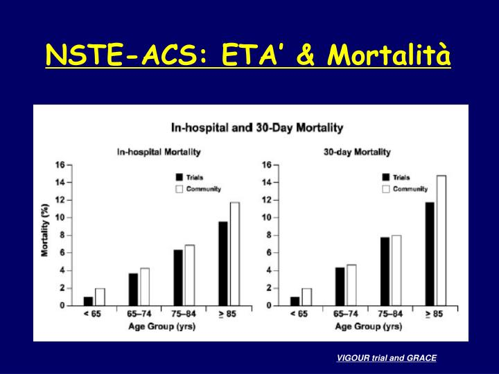 NSTE-ACS: ETA' & Mortalità