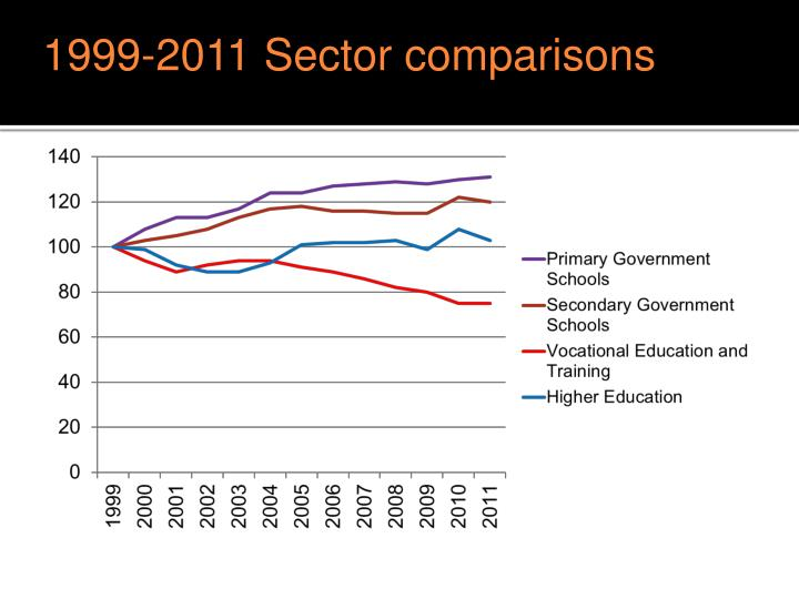 1999-2011 Sector comparisons