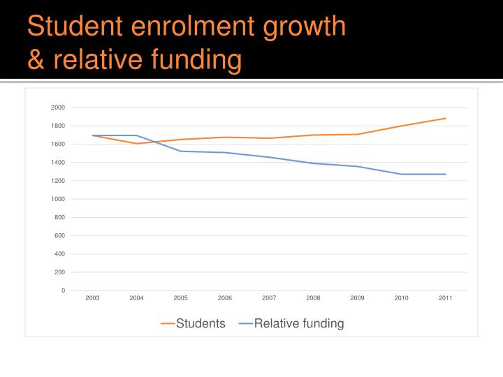 Student enrolment growth & relative f