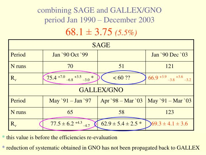 combining SAGE and GALLEX/GNO period Jan 1990 – December 2003